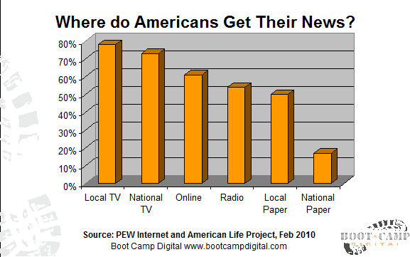 Where do American Get Their News?