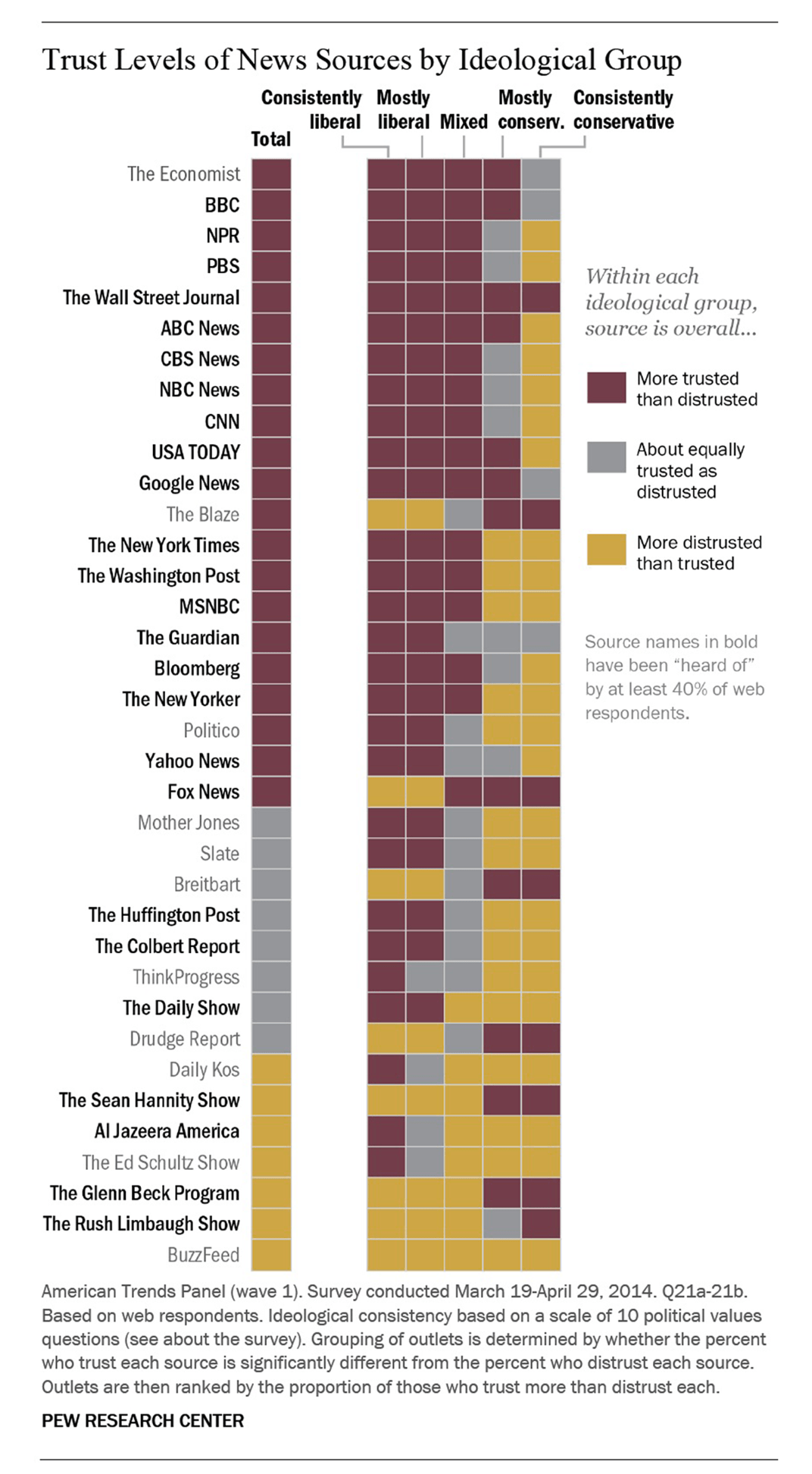 PEW Research Media Trust Levels