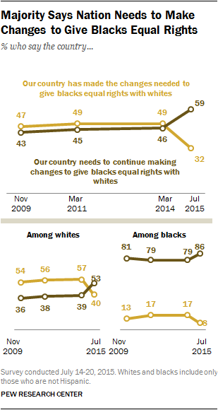 Pew Research Center on Race